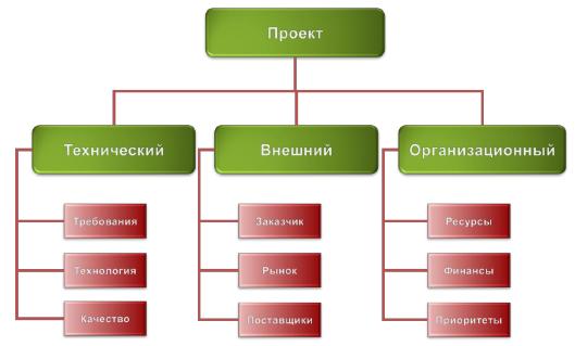 структуры рисков проекта