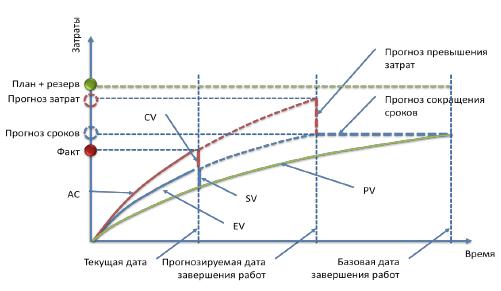 Принципы количественного управления