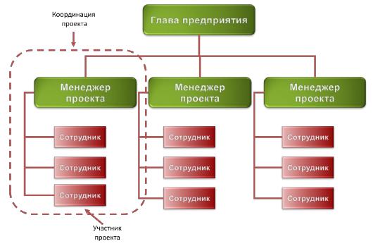 Лекции по управлению