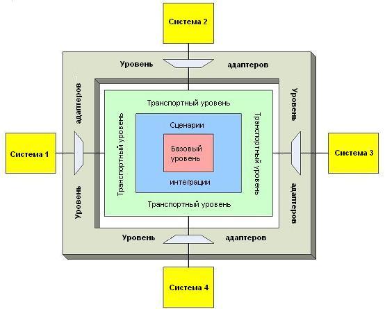 (взаимодействие с системой