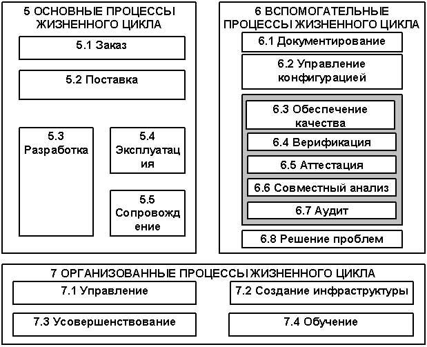 Гост р исо/мэк 12207-99 информационная технология. Процессы.