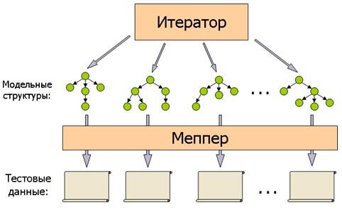 Рис. 2.Общая схема работы генератора тестов.