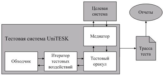 Архитектура тестовой системы
