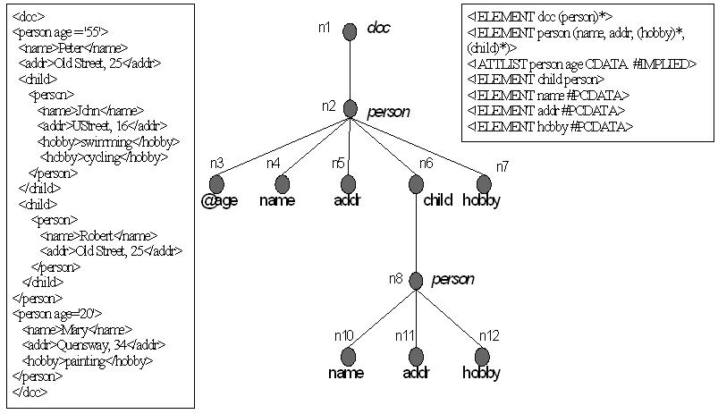 XML-документ GTree