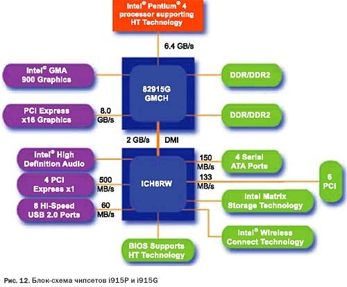 шины PCI Express x16 для