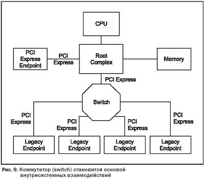 Вся топология - типичная сеть.