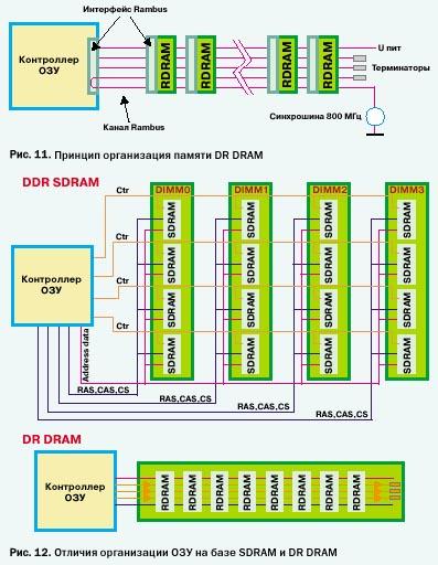 отличия модулей SDRAM и DR