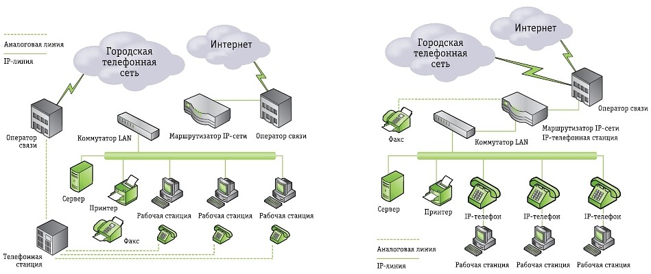 корпоративная IP-телефония