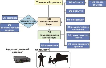2.5.2. Стандарт MPEG-7