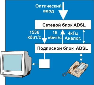 Рис. 4.3.7.5.  Схема подключения телевизора и телефона через модем ADSL.  4.4. Интернет.  Оглавление.