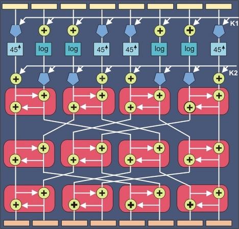 Рис. 6.4.8.1.  Блок-схема реализации цикла алгоритма SAFER.  Дешифровка в рамках алгоритма SAFER реализуется для...