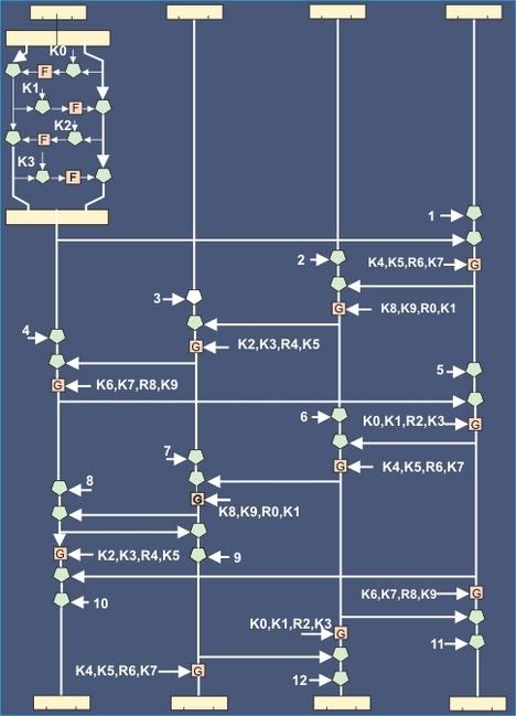 Блок-схема алгоритма шифрования Skipjack.