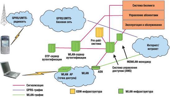 Комплексное решение GSM/WLAN
